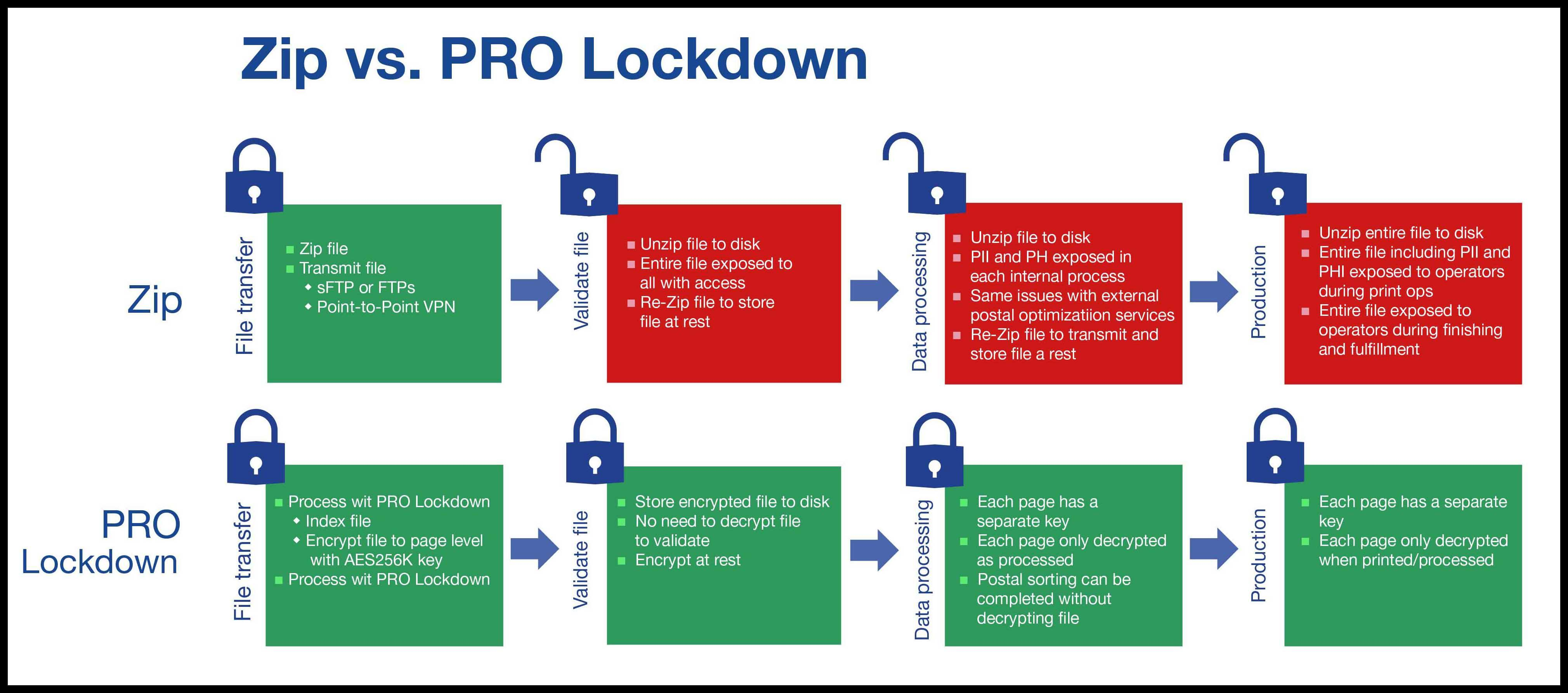 chart comparing Zip and PRO Lockdown