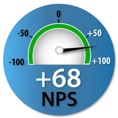 What is an NPS® Score and Why Should you Care?